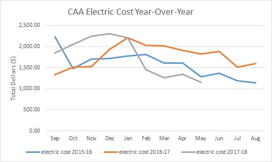 year over year graph of energy savings